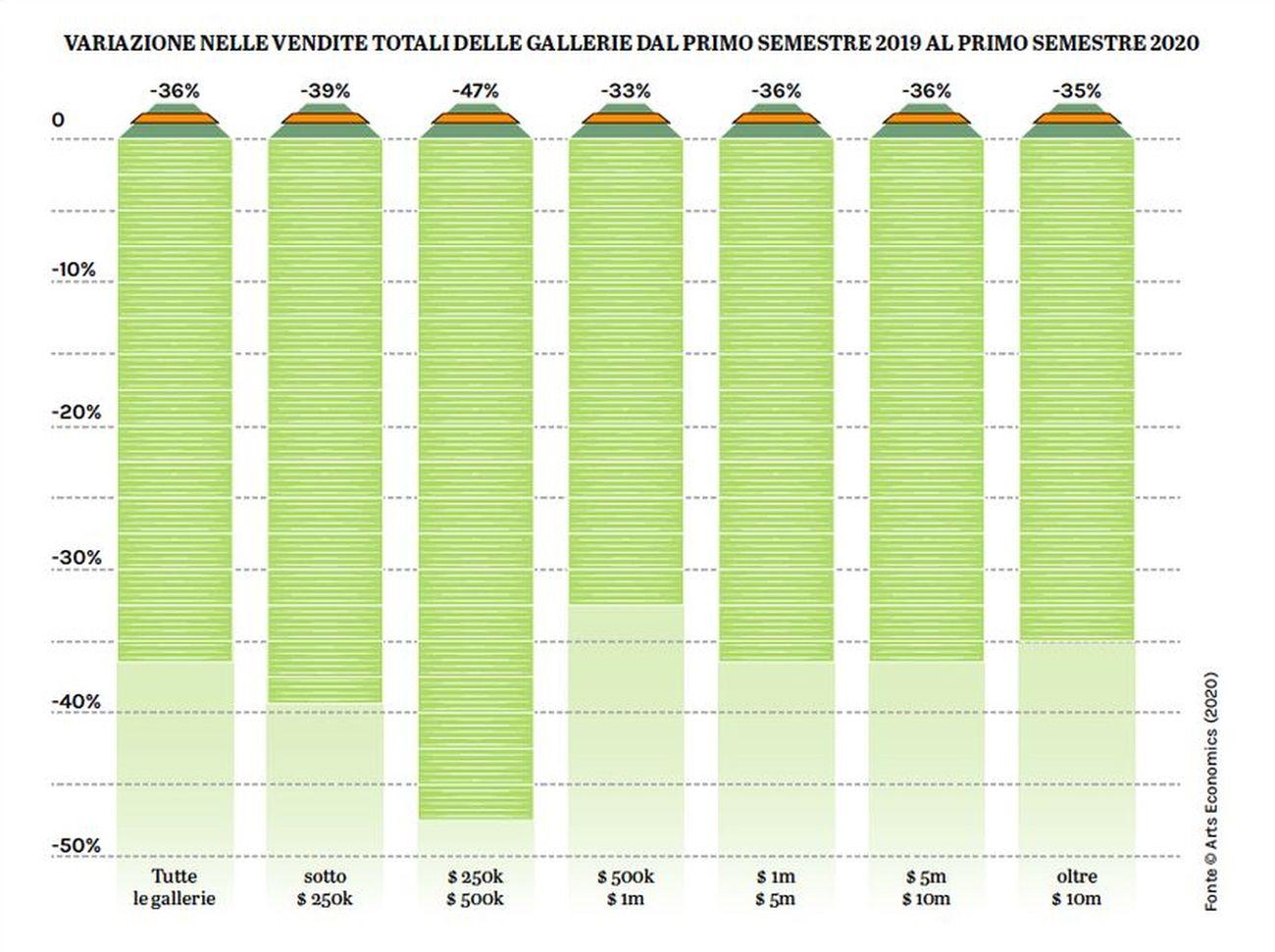 Variazione nelle vendite totali delle gallerie dal primo semestre 2019 al primo semestre 2020. Fonte © Art Economics 2020. Grafica © Artribune Magazine