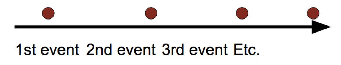 Il modello narrativo lineare