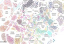 Google Art Emotions Map