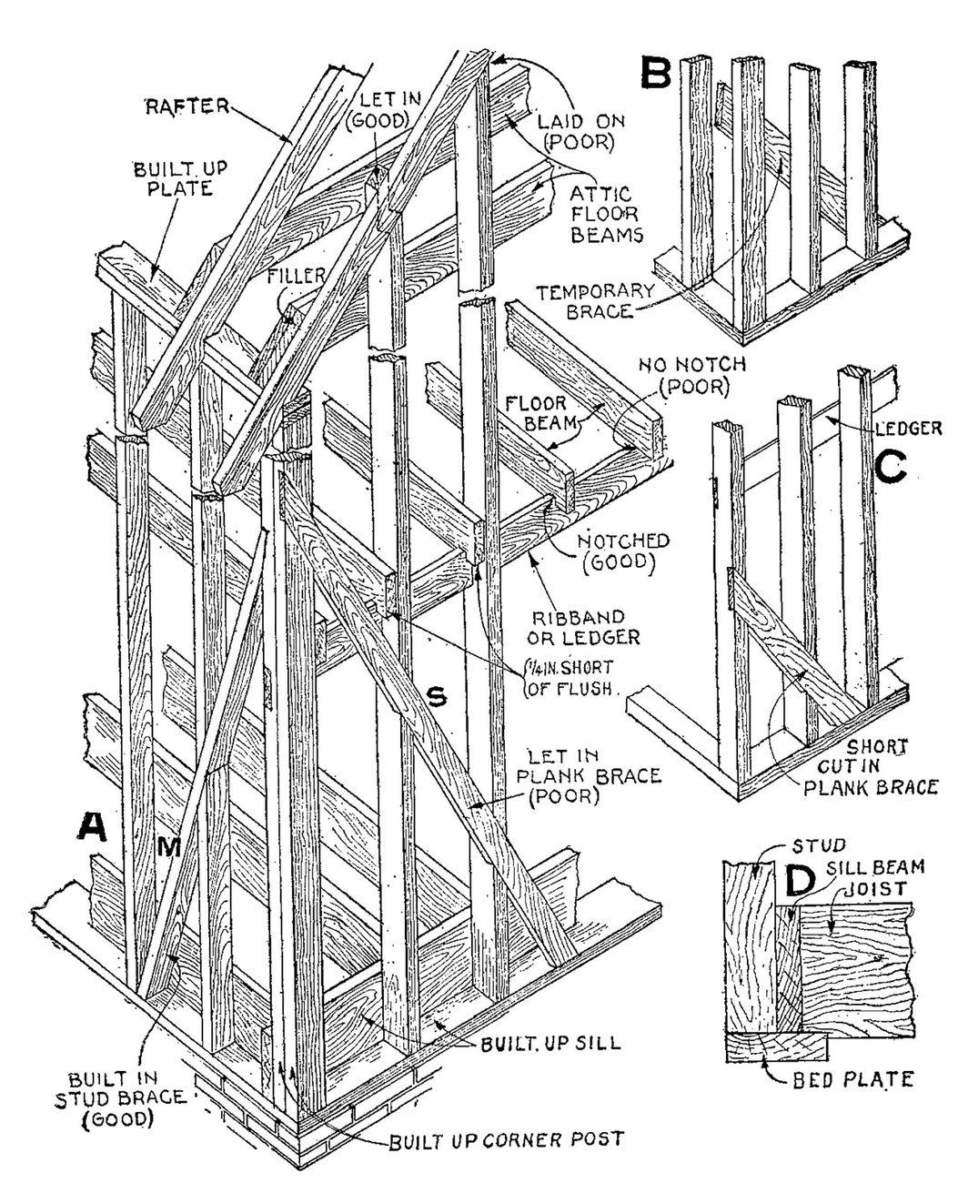 Audel's Carpenter's and Builder's Guide © 1923. Courtesy Padiglione USA 17. Mostra internazionale di Architettura, Venezia 2021