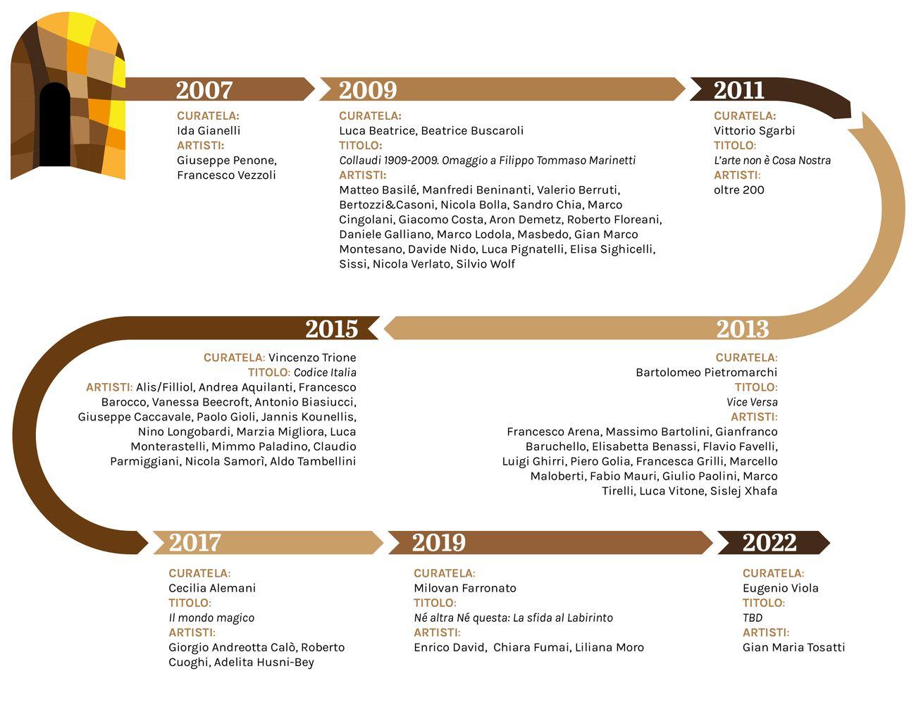 I Padiglioni Italia alla Biennale Arte di Venezia dal 2007 al 2022 © Artribune Magazine