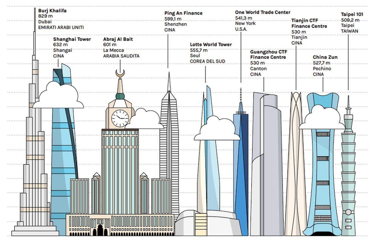 Le torri più alte del mondo nel 2021. Infografica © Artribune Magazine